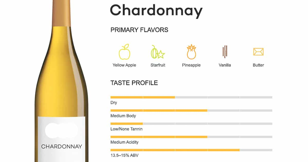 dac-diem-cua-vang-trang-Chardonnay